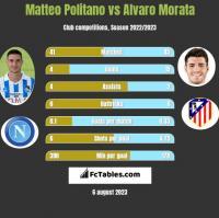 Matteo Politano vs Alvaro Morata h2h player stats