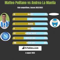 Matteo Politano vs Andrea La Mantia h2h player stats