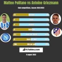 Matteo Politano vs Antoine Griezmann h2h player stats