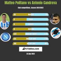 Matteo Politano vs Antonio Candreva h2h player stats