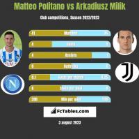 Matteo Politano vs Arkadiusz Milik h2h player stats