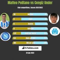 Matteo Politano vs Cengiz Under h2h player stats