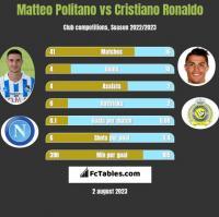 Matteo Politano vs Cristiano Ronaldo h2h player stats