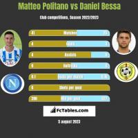 Matteo Politano vs Daniel Bessa h2h player stats