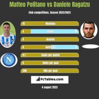 Matteo Politano vs Daniele Ragatzu h2h player stats