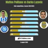 Matteo Politano vs Darko Lazovic h2h player stats