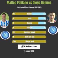 Matteo Politano vs Diego Demme h2h player stats