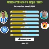Matteo Politano vs Diego Farias h2h player stats