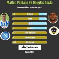 Matteo Politano vs Douglas Costa h2h player stats