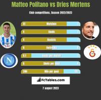 Matteo Politano vs Dries Mertens h2h player stats