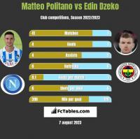 Matteo Politano vs Edin Dzeko h2h player stats