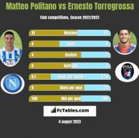 Matteo Politano vs Ernesto Torregrossa h2h player stats