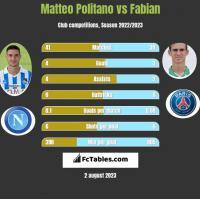 Matteo Politano vs Fabian h2h player stats