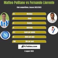 Matteo Politano vs Fernando Llorente h2h player stats