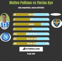 Matteo Politano vs Florian Aye h2h player stats