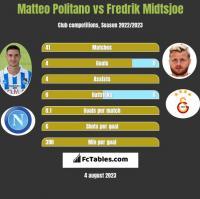 Matteo Politano vs Fredrik Midtsjoe h2h player stats