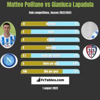 Matteo Politano vs Gianluca Lapadula h2h player stats