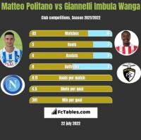 Matteo Politano vs Giannelli Imbula Wanga h2h player stats