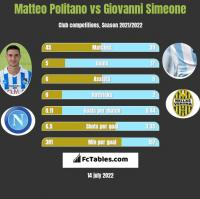 Matteo Politano vs Giovanni Simeone h2h player stats