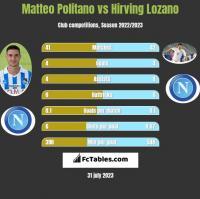 Matteo Politano vs Hirving Lozano h2h player stats