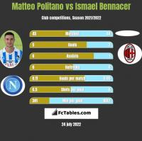 Matteo Politano vs Ismael Bennacer h2h player stats