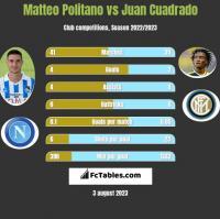 Matteo Politano vs Juan Cuadrado h2h player stats
