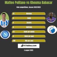 Matteo Politano vs Khouma Babacar h2h player stats