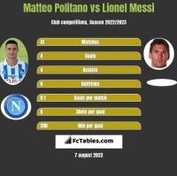 Matteo Politano vs Lionel Messi h2h player stats