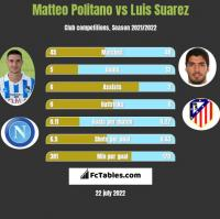 Matteo Politano vs Luis Suarez h2h player stats