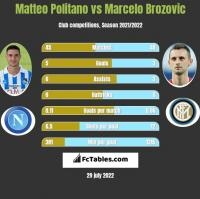 Matteo Politano vs Marcelo Brozovic h2h player stats