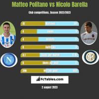Matteo Politano vs Nicolo Barella h2h player stats