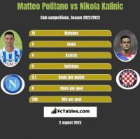 Matteo Politano vs Nikola Kalinic h2h player stats
