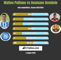 Matteo Politano vs Ousmane Dembele h2h player stats