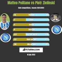 Matteo Politano vs Piotr Zielinski h2h player stats