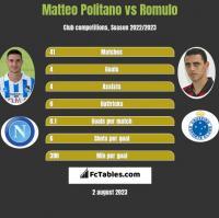 Matteo Politano vs Romulo h2h player stats
