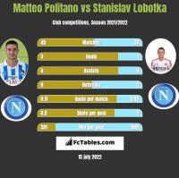 Matteo Politano vs Stanislav Lobotka h2h player stats