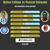 Matteo Politano vs Tiemoue Bakayoko h2h player stats