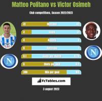 Matteo Politano vs Victor Osimeh h2h player stats