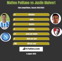 Matteo Politano vs Justin Kluivert h2h player stats