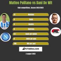 Matteo Politano vs Dani De Wit h2h player stats