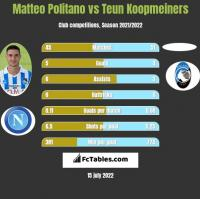 Matteo Politano vs Teun Koopmeiners h2h player stats