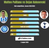 Matteo Politano vs Dejan Kulusevski h2h player stats