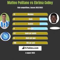 Matteo Politano vs Ebrima Colley h2h player stats