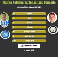 Matteo Politano vs Sebastiano Esposito h2h player stats