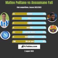 Matteo Politano vs Anssumane Fati h2h player stats