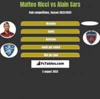 Matteo Ricci vs Alain Sars h2h player stats