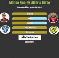 Matteo Ricci vs Alberto Gerbo h2h player stats