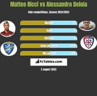Matteo Ricci vs Alessandro Deiola h2h player stats
