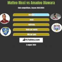 Matteo Ricci vs Amadou Diawara h2h player stats