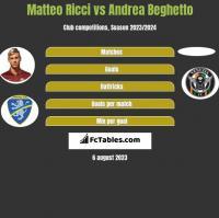 Matteo Ricci vs Andrea Beghetto h2h player stats
